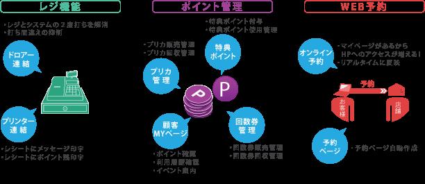 レジ機能・ポイント管理・web予約